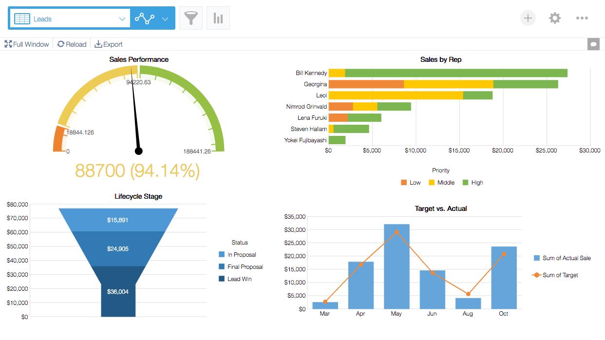 krewDashboard Sales