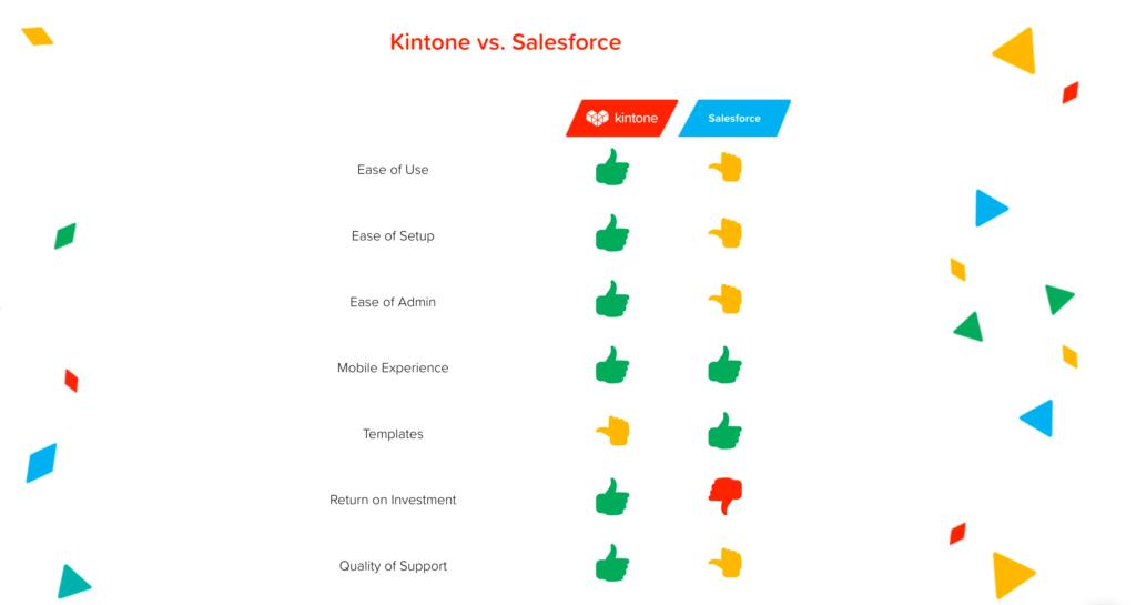 why kintone over salesforce custom crm salesforce. Black Bedroom Furniture Sets. Home Design Ideas